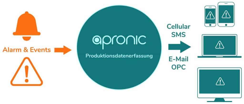 Vielfältige Benachrichtigungsoptionen in der apronic Produktionsdatenerfassung